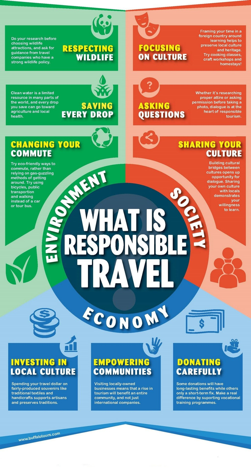 What is Responsible Travel - httpwww.buffalotours.com