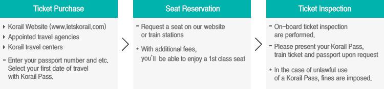 Korail Pass-Korea train express-way to move in korea3
