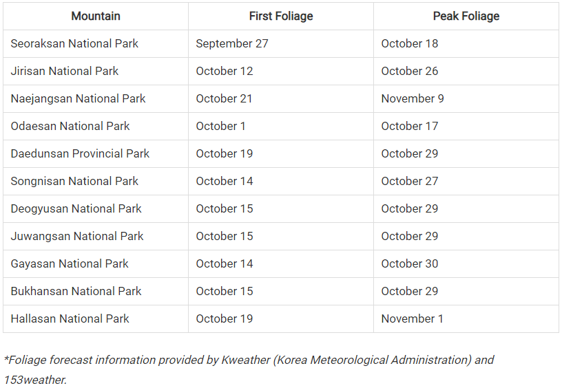 korea autumn 2018 forecast,fall foliage forecast korea 2018