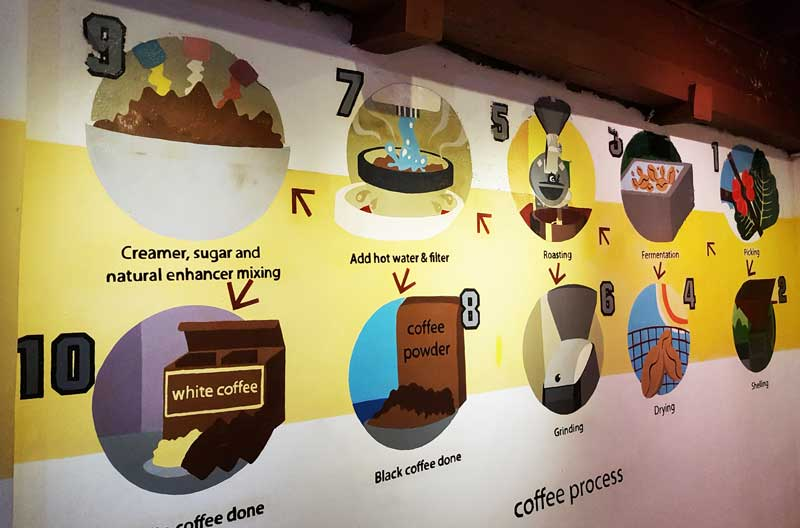 Chocolate and Coffee museum